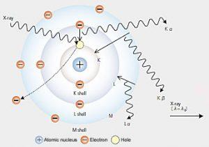 principio de fluorescencia de rayos x